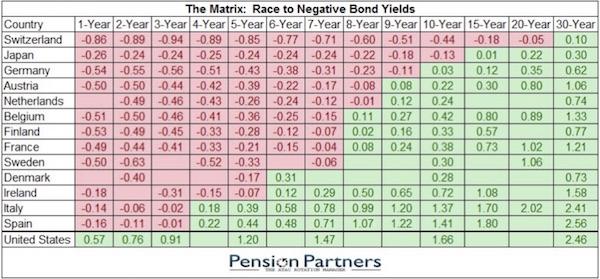 Celá Evropa se zápornými výnosy dluhopisů