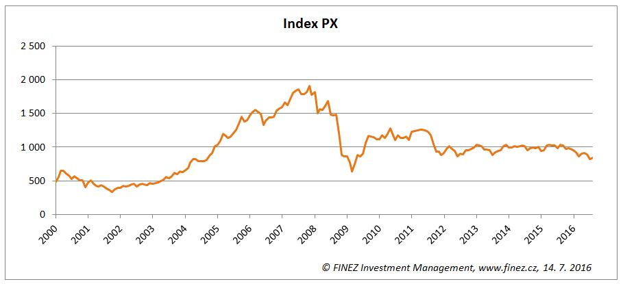 Vývoj hodnoty akciového indexu PX od roku 2000