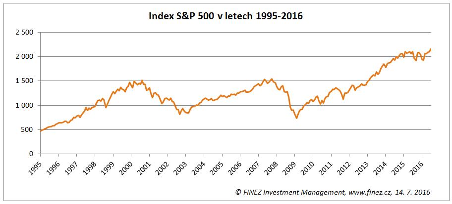 Vývoj hodnoty akciového indexu S&P 500 od roku 1995
