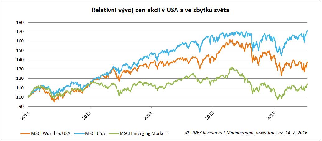 Relativní vývoj hodnoty akcií v USA a ve zbytku světa od roku 2012