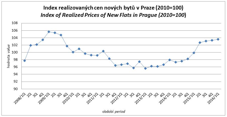 Relativní vývoj realizovaných cen nových bytů v Praze