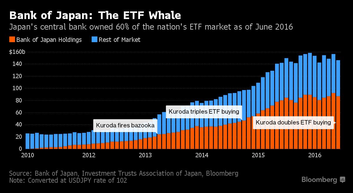 Bank of Japan vlastní přes polovinu japonského ETF trhu