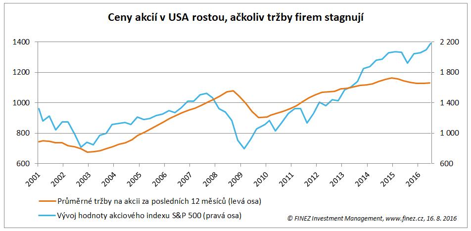 Ceny akcií v USA rostou, ačkoliv tržby firem stagnují