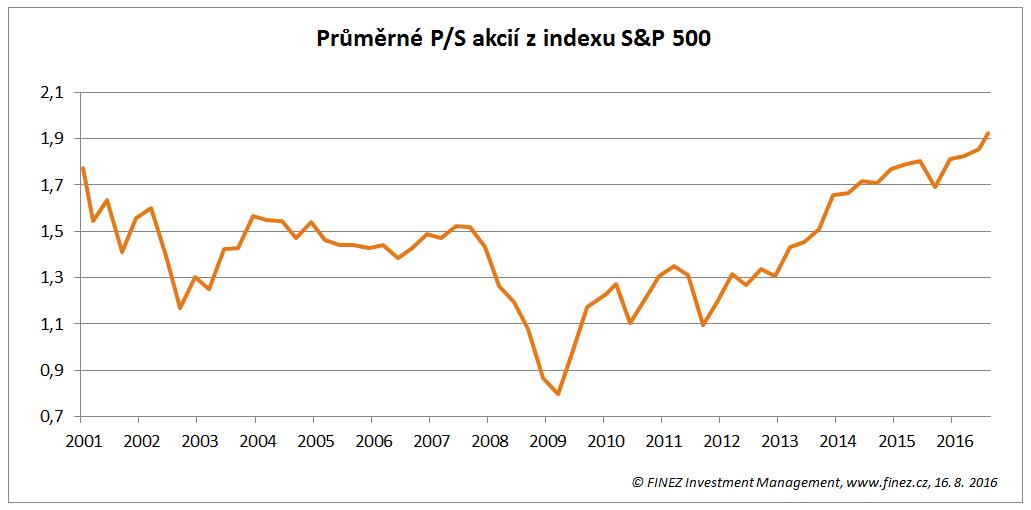 Vývoj poměru ceny akcií v USA k průměrným tržbám jednotlivých firem