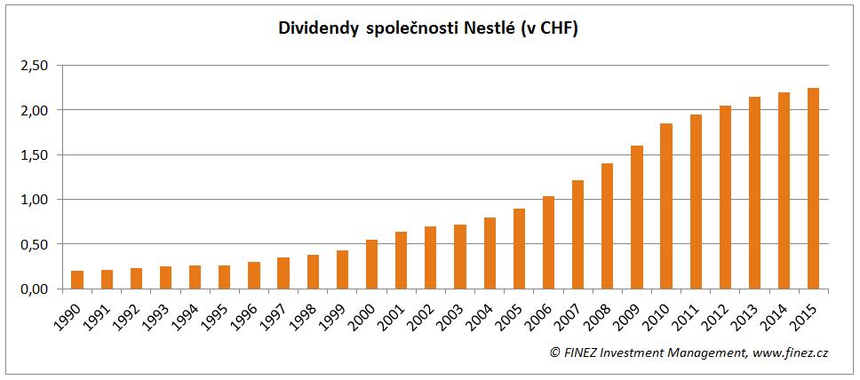 Akcie Nestlé - dividendy