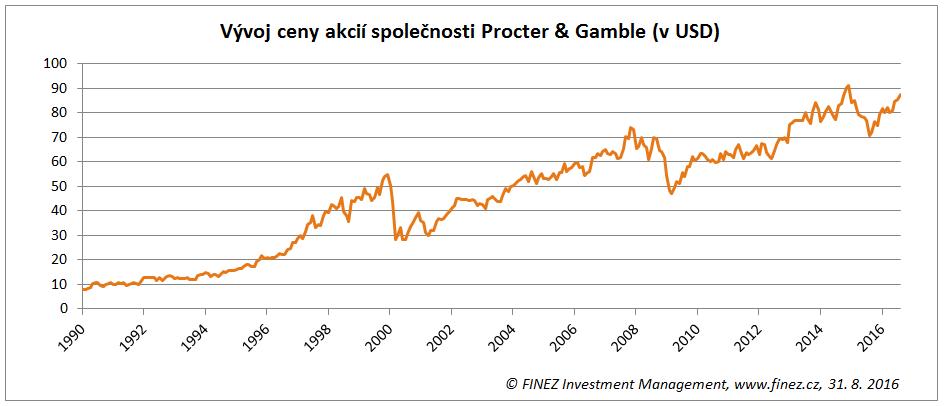 Vývoj ceny akcií Procter & Gamble