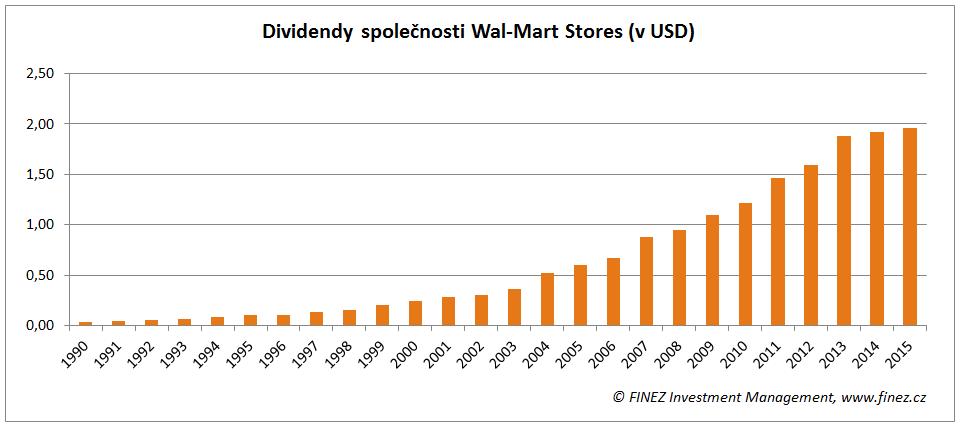 Akcie Wal-Mart - dividendy