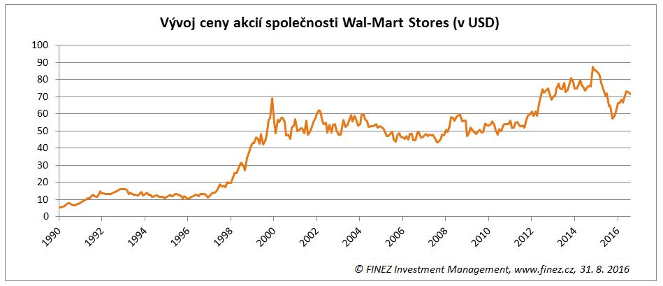 Vývoj ceny akcií Wal-Mart
