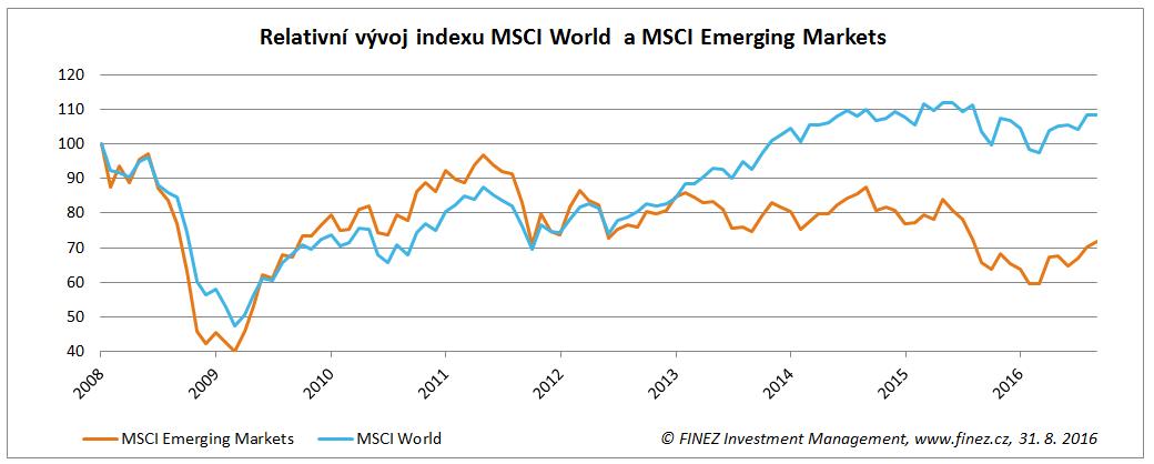 Relativní vývoj indexu MSCI World  a MSCI Emerging Markets