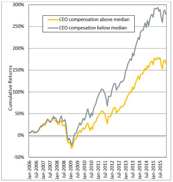 Srovnání výnosů akcií v USA v letech 2006-2015 podle odměn vyplácených ředitelům