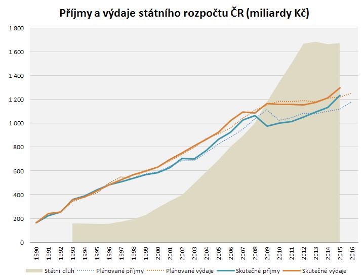 Vývoj příjmů a výdajů státního rozpočtu ČR