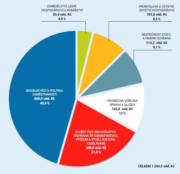 Struktura výdajů státního rozpočtu na rok 2016 podle sektorů