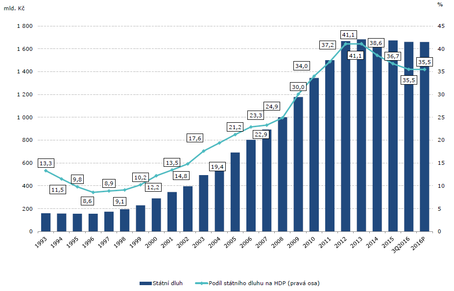 Vývoj státního dluhu ČR a jeho podíl k HDP