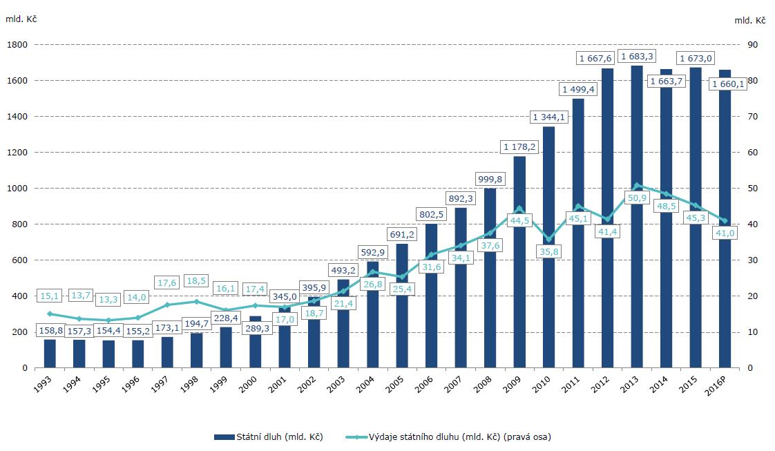 Vývoj státního dluhu ČR a úrokových výdajů