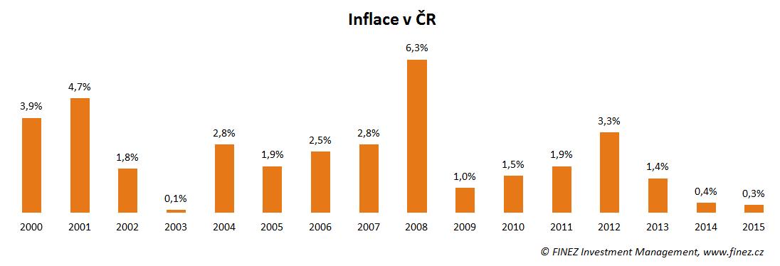 Meziroční inflace v ČR