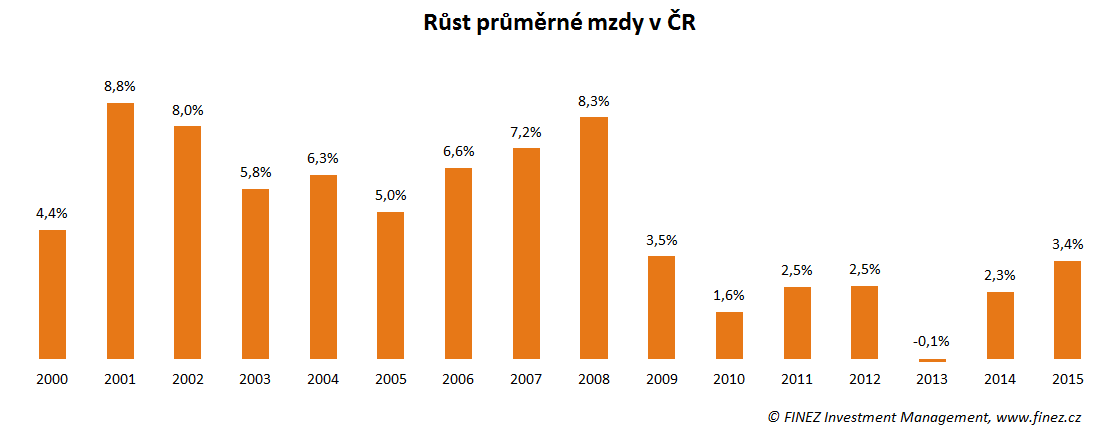 Meziroční růst průměrné měsíční hrubé mzdy v ČR