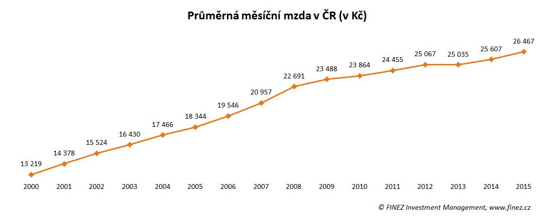 Vývoj průměrné měsíční hrubé mzdy v ČR