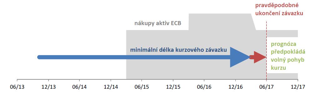 Předpoklad ukončení měnového závazku
