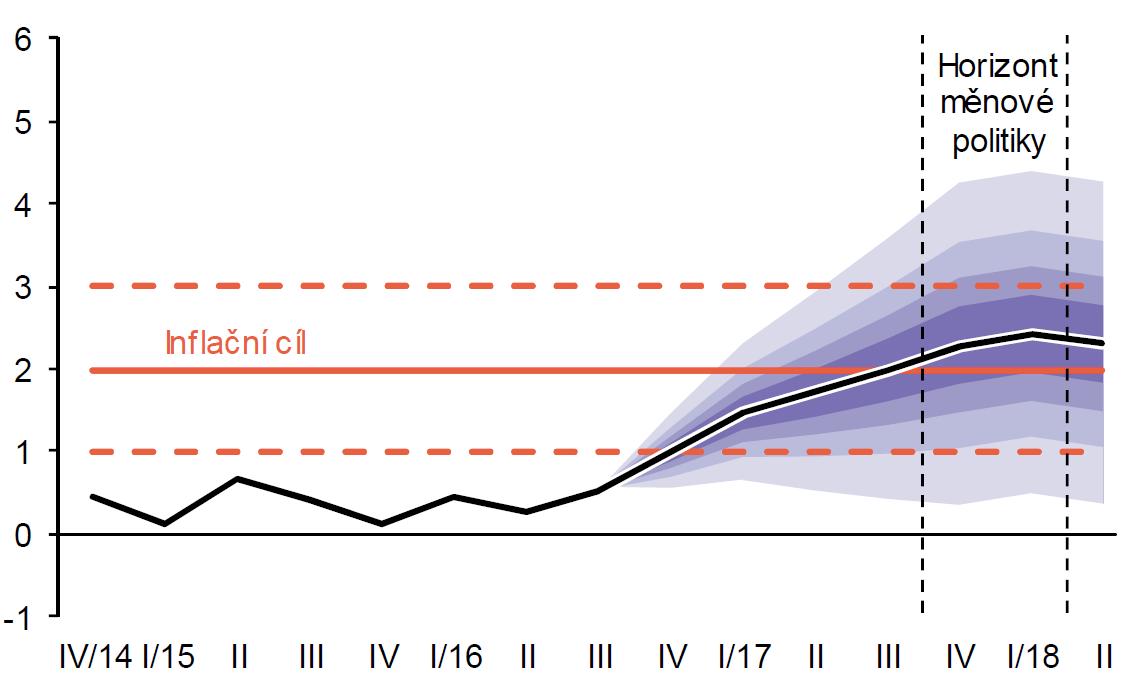 Prognóza vývoje inflace v ČR