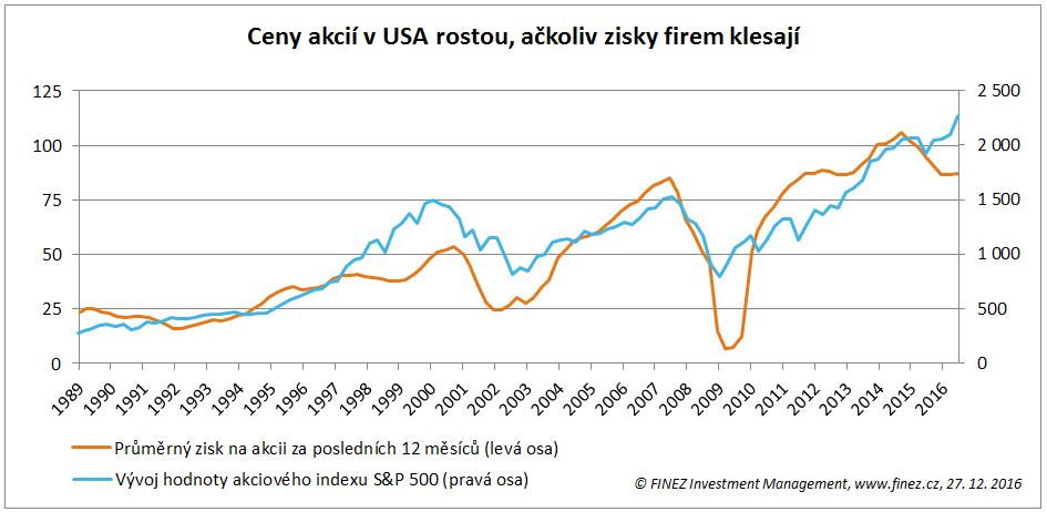 Ceny akcií v USA rostou, ačkoliv zisky firem klesají