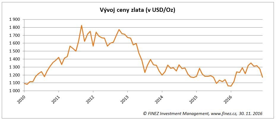 Vývoj ceny zlata (v USD/Oz)