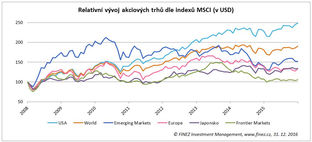 Relativní vývoj akciových trhů ve světě