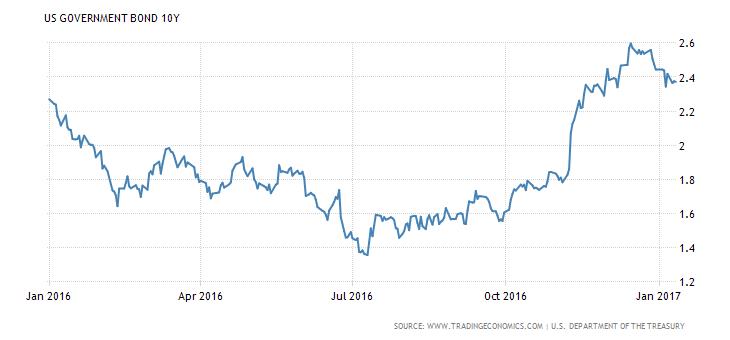 Vývoj výnosu do splatnosti u desetiletých amerických státních dluhopisů