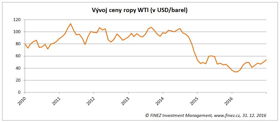 Historický vývoj ceny ropy WTI (v USD za barel)
