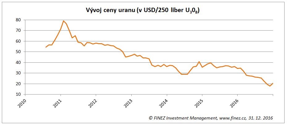 Historický vývoj ceny uranu (v USD za 250 liber U3O8)