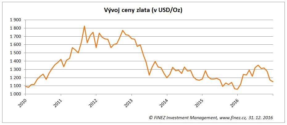 Historický vývoj ceny zlata (v USD za unci)