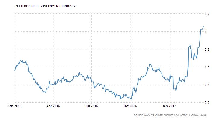 Vývoj výnosu do splatnosti desetiletého českého státního dluhopisu (genericky)