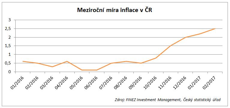 Meziroční míra inflace v ČR