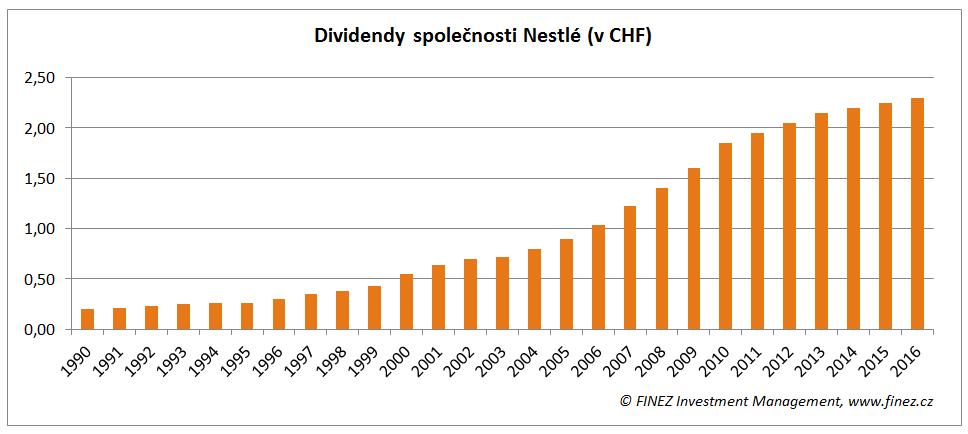 Vývoj vyplácených dividend společnosti Nestlé