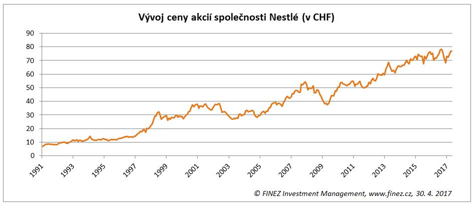 Vývoj ceny akcií společnosti Nestlé