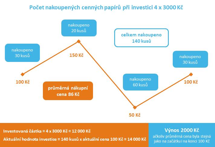 Kouzlo pravidelného investování - počet kusů