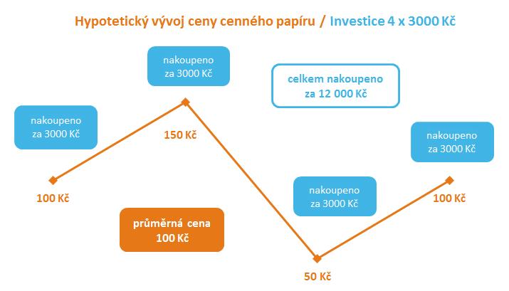Kouzlo pravidelného investování - vývoj ceny