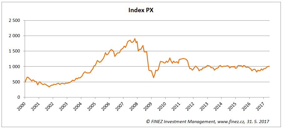 Historický vývoj hodnoty indexu PX