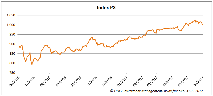 Vývoj hodnoty indexu PX za poslední rok