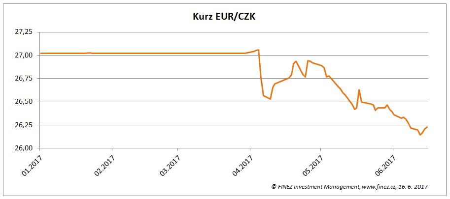 Vývoj kurzu EUR/CZK v roce 2017