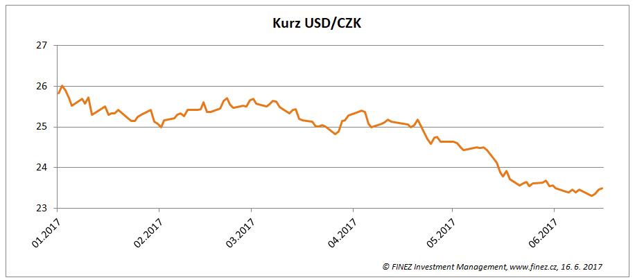 Vývoj kurzu USD/CZK v roce 2017