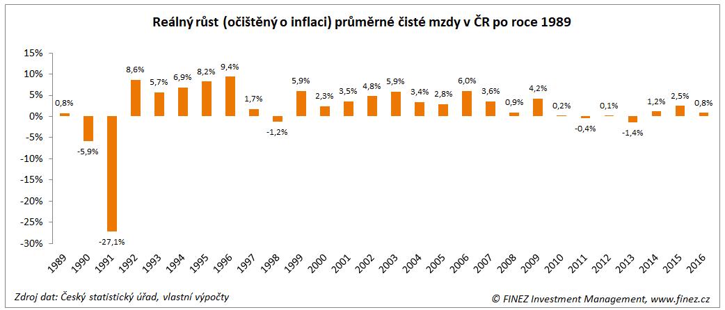 Reálný růst (očištěný o inflaci) průměrné čisté mzdy v ČR po roce 1989
