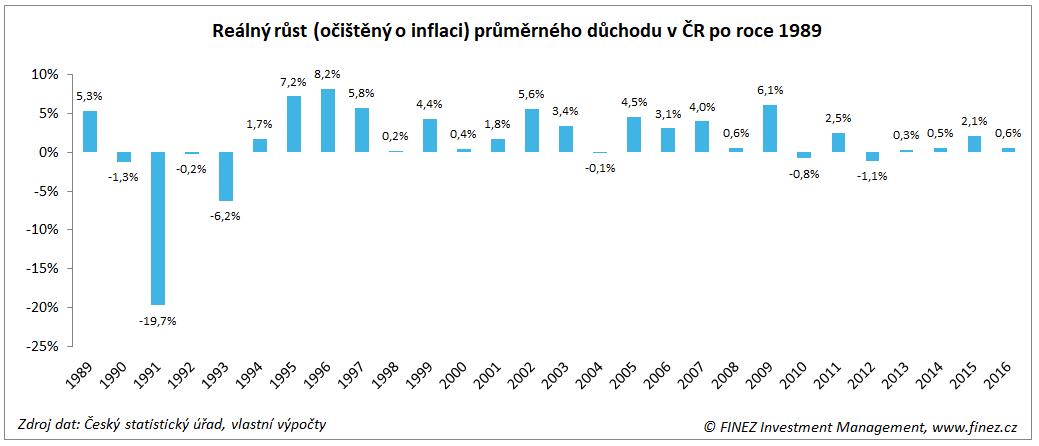 Reálný růst (očištěný o inflaci) průměrného důchodu v ČR po roce 1989