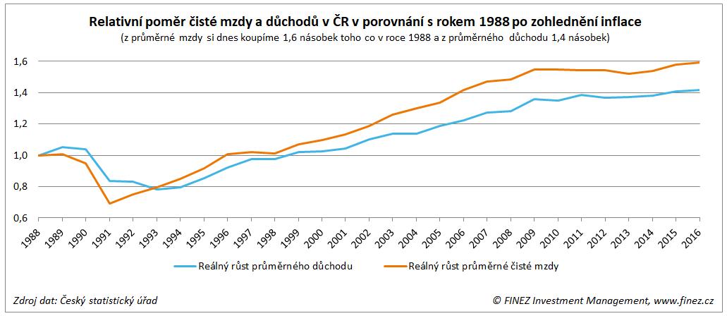 Relativní poměr čisté mzdy a důchodů v ČR v porovnání s rokem 1988 po zohlednění inflace
