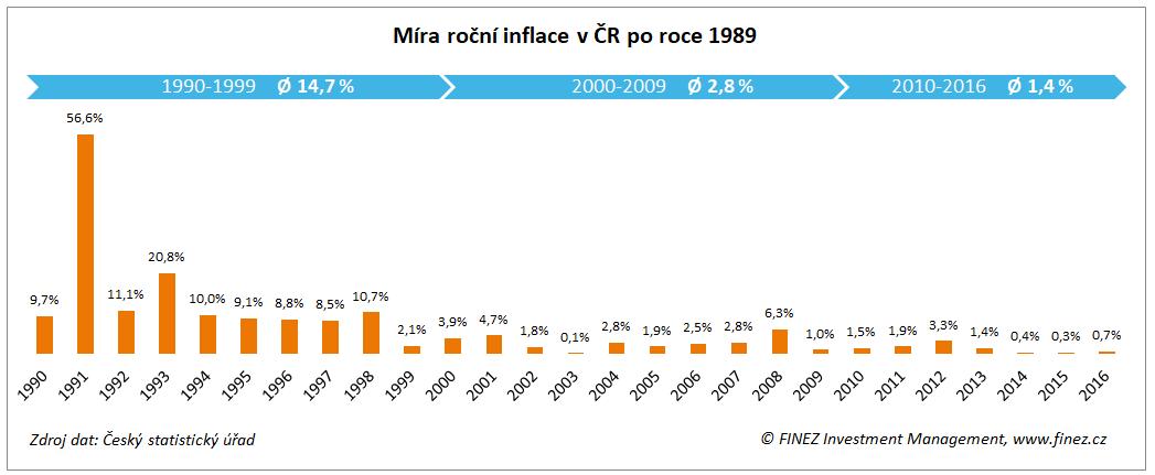 Míra roční inflace v ČR po roce 1989