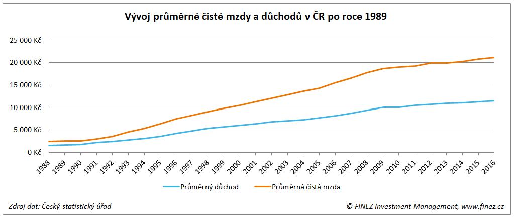 Vývoj průměrné čisté mzdy a důchodů v ČR po roce 1989 (nominálně)