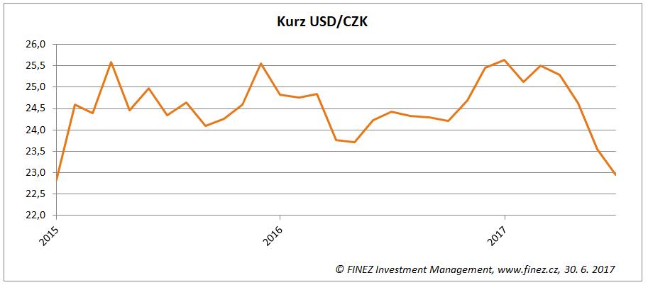 Vývoj kurzu amerického dolaru a české koruny
