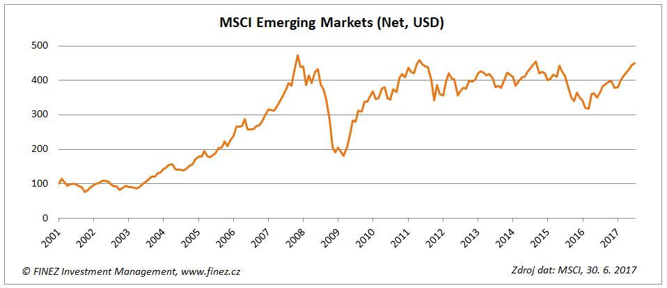 Vývoj hodnoty indexu MSCI Emerging Markets Net USD
