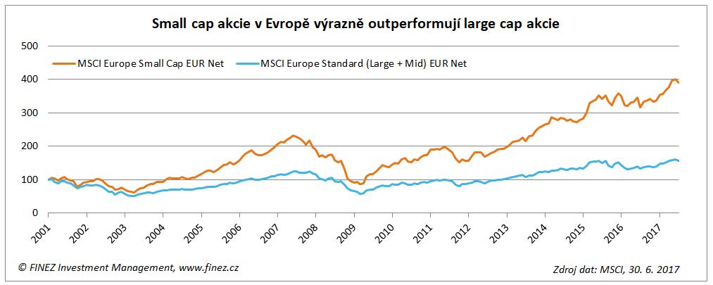 Small cap akcie v Evropě výrazně outperformují large cap akcie