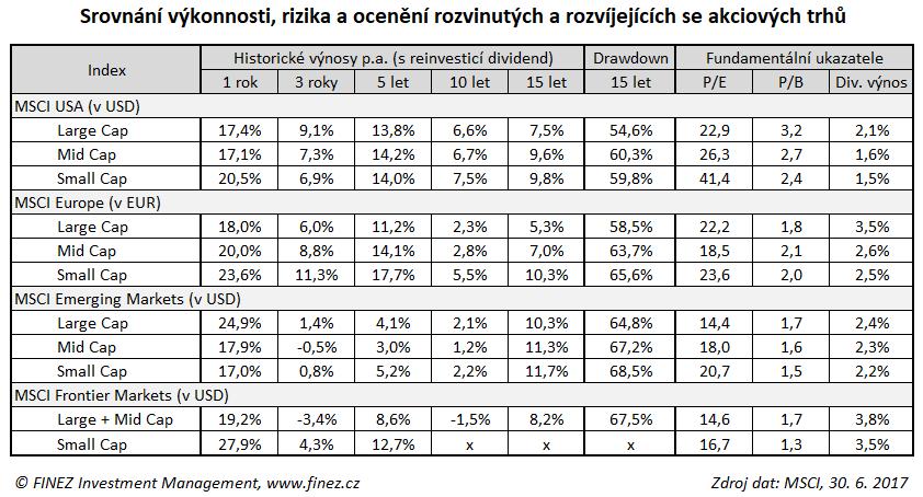 Srovnání výkonnosti rizika a ocenění akciových trhů