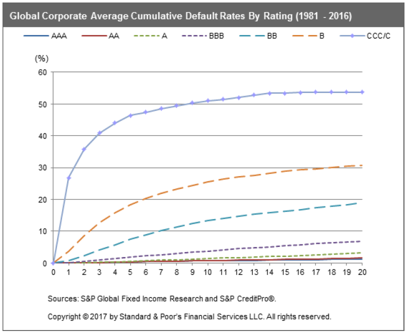 Průměrná kumulativní míra platební neschopnosti firem podle kreditního ratingu